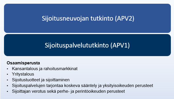 APV-tutkintorakenne